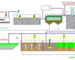 3 phương pháp xử lý nước thải
