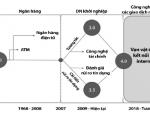 An ninh tài chính, tiền tệ tại Việt Nam trong bối cảnh cuộc Cách mạng Công nghệ 4.0
