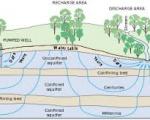 Quản lý, sử dụng hiệu quả nguồn nước ngầm
